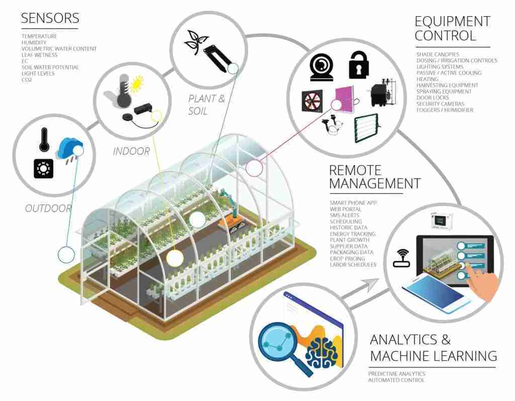 Greenhouse Climate & Control System
